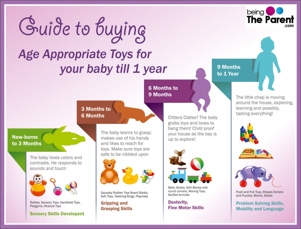 Guide To Buying Age Appropriate Toys Infographics
