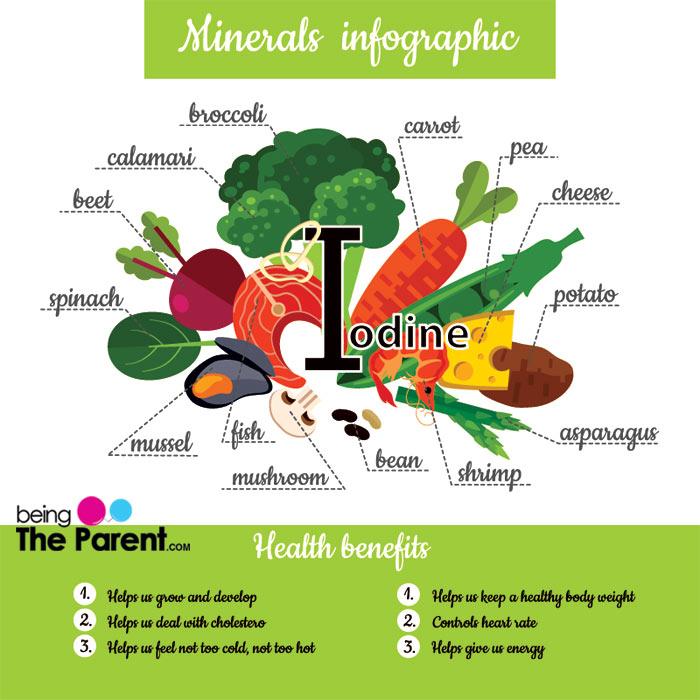 Sources of iodine