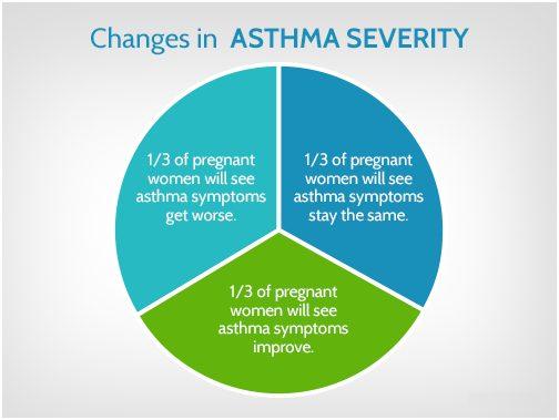 Asthma Severity