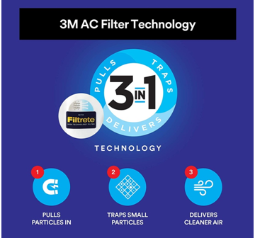 3m Electrostatic air conditioner filter technology