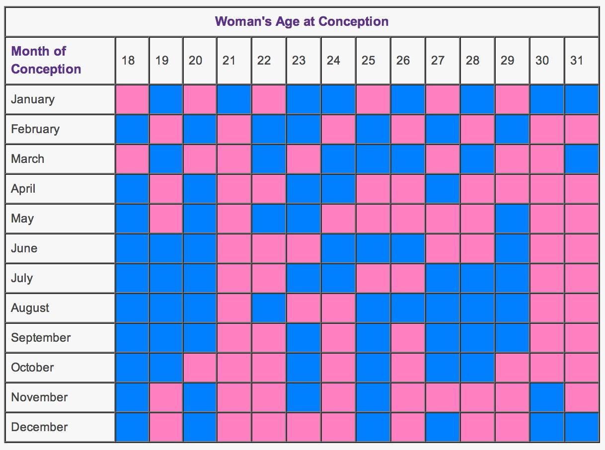Chinese predictor chart